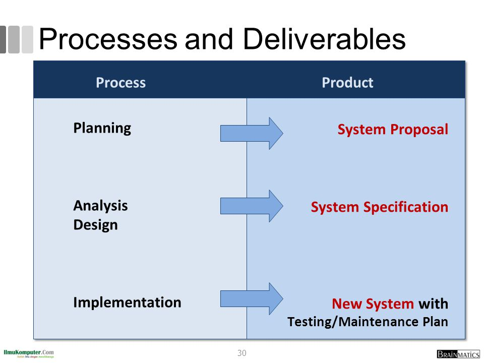 Processes and Deliverables
