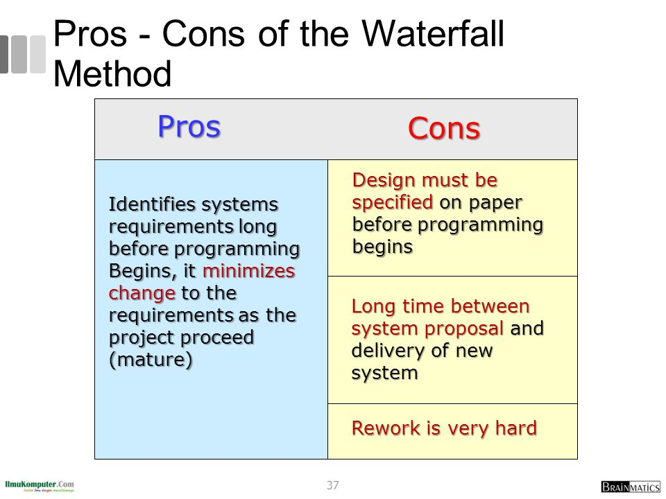 Pros - Cons of the Waterfall Method