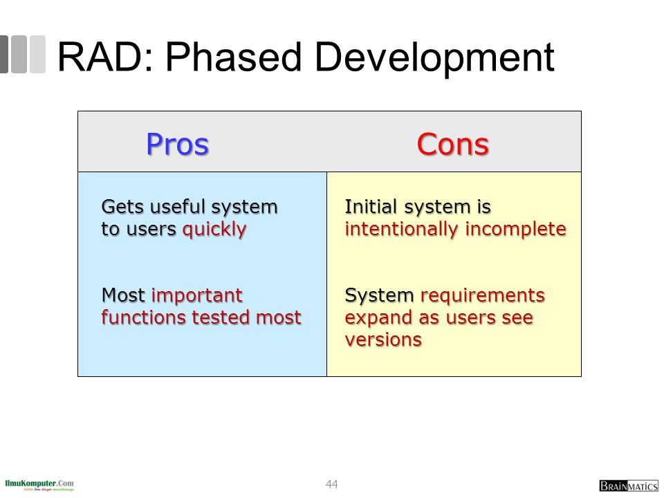 RAD: Phased Development