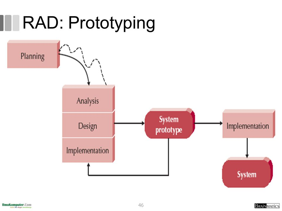RAD: Prototyping romi@romisatriawahono.net Object-Oriented Programming
