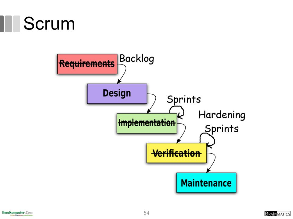 Scrum romi@romisatriawahono.net Object-Oriented Programming