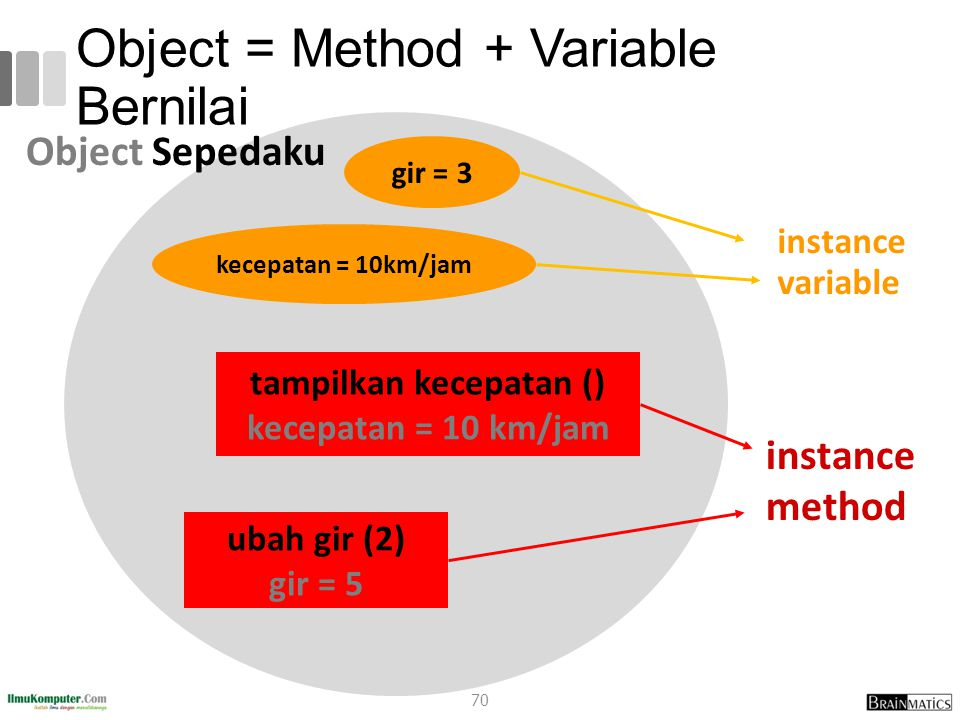 Object = Method + Variable Bernilai