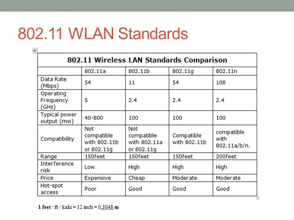802.11 WLAN Standards