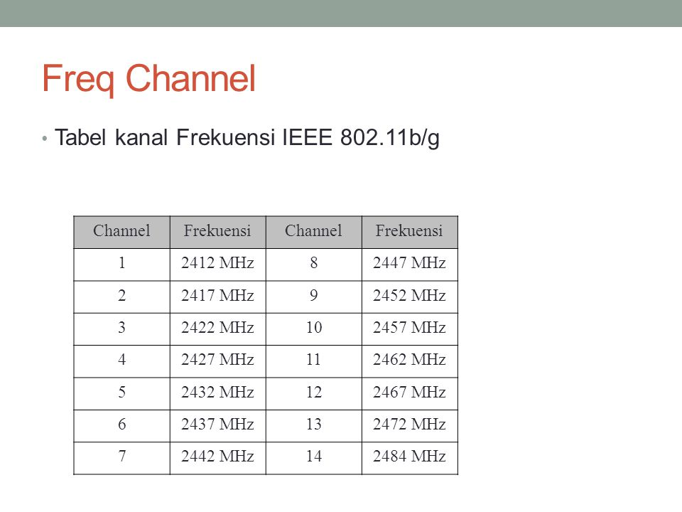 Freq Channel Tabel kanal Frekuensi IEEE 802.11b/g Channel Frekuensi 1