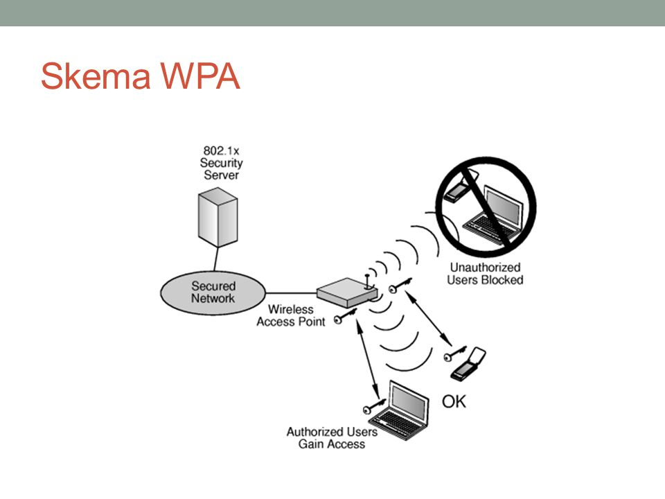 Skema WPA
