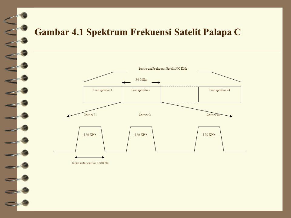 Gambar 4.1 Spektrum Frekuensi Satelit Palapa C