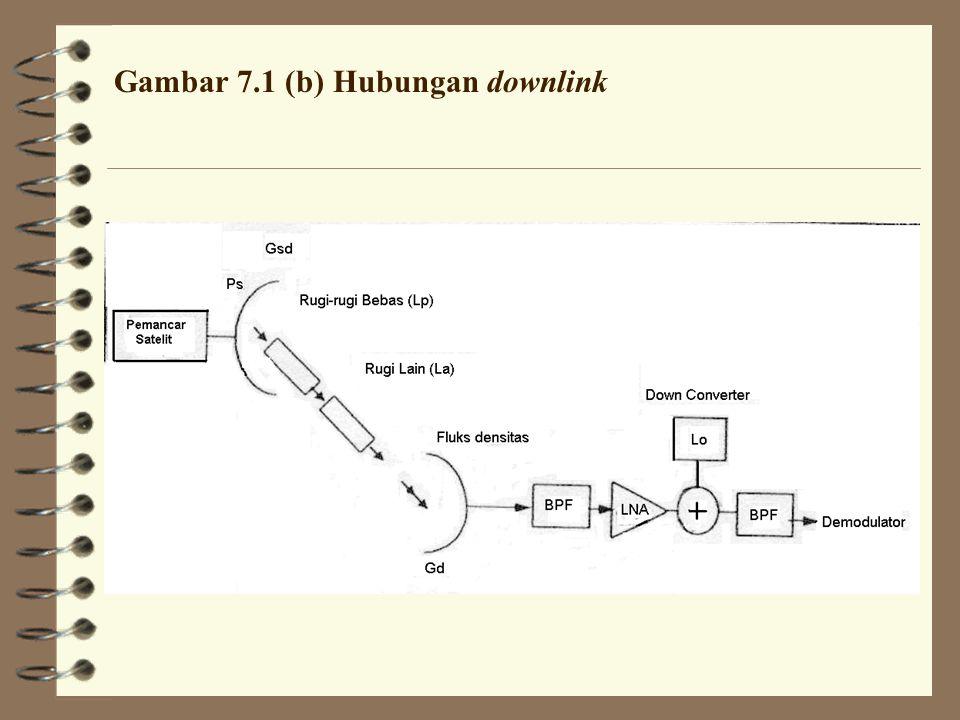 Gambar 7.1 (b) Hubungan downlink