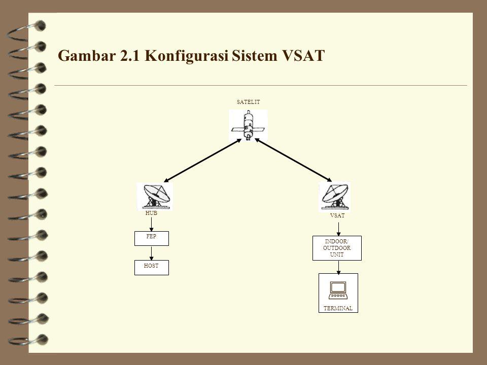 Gambar 2.1 Konfigurasi Sistem VSAT