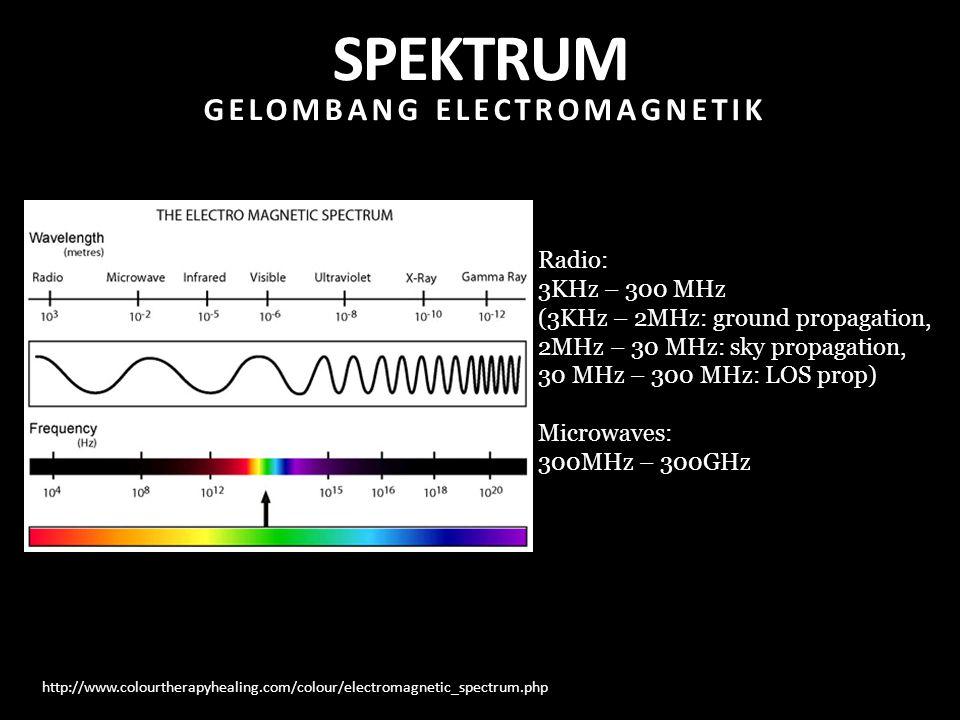 GELOMBANG ELECTROMAGNETIK