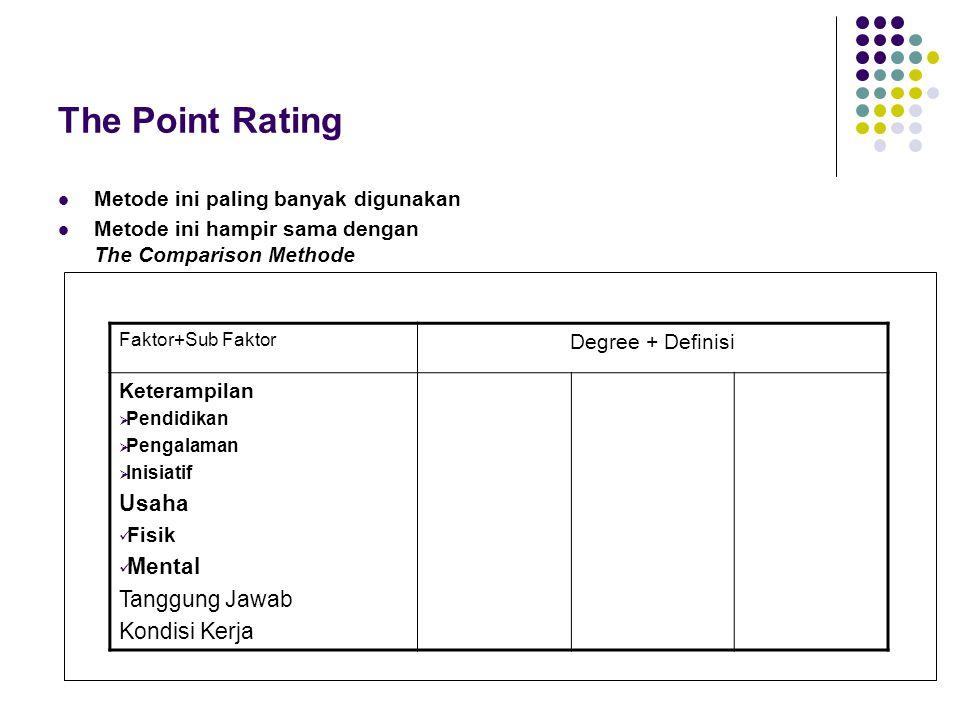 The Point Rating Usaha Mental Tanggung Jawab Kondisi Kerja