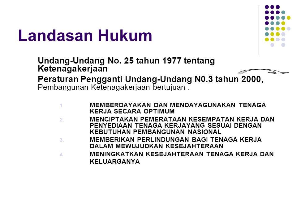 Landasan Hukum Undang-Undang No. 25 tahun 1977 tentang Ketenagakerjaan