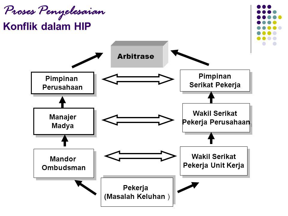 Proses Penyelesaian Konflik dalam HIP