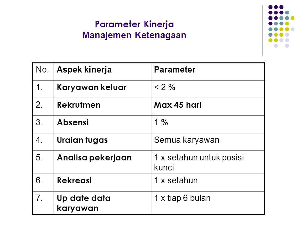 Parameter Kinerja Manajemen Ketenagaan