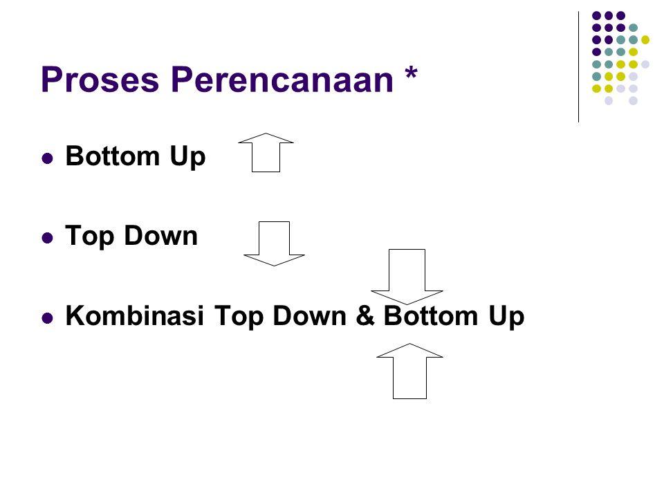 Proses Perencanaan * Bottom Up Top Down Kombinasi Top Down & Bottom Up