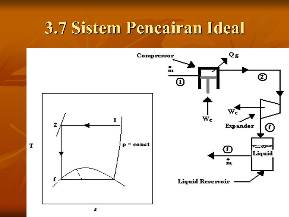 3.7 Sistem Pencairan Ideal