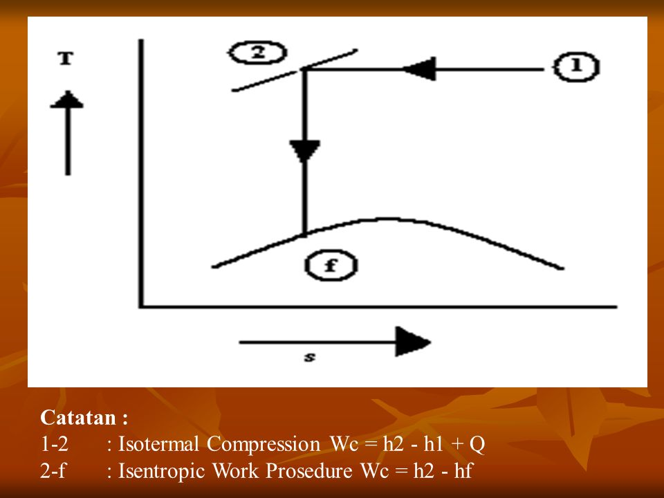 Catatan : 1-2 : Isotermal Compression Wc = h2 - h1 + Q 2-f : Isentropic Work Prosedure Wc = h2 - hf