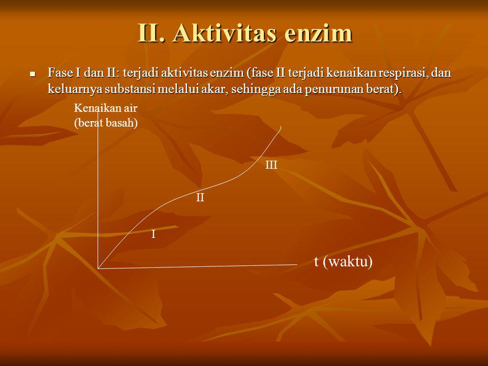 II. Aktivitas enzim t (waktu)