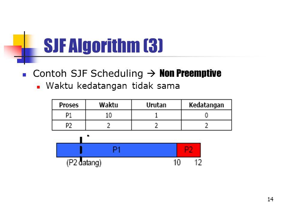 SJF Algorithm (3) Contoh SJF Scheduling  Non Preemptive