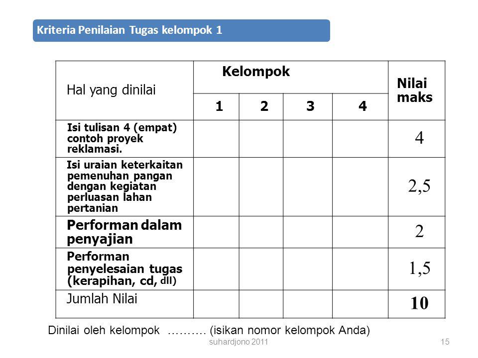 2,5 1,5 10 Hal yang dinilai Kelompok Nilai maks 1 2 3 4