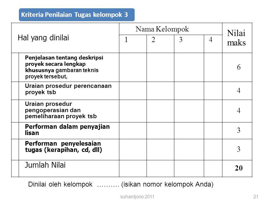 Nilai maks Hal yang dinilai Nama Kelompok 1 2 3 4 6 Jumlah Nilai 20