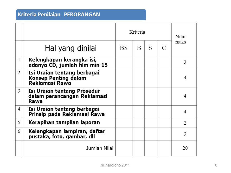 Hal yang dinilai BS B S C Kriteria Nilai maks 1