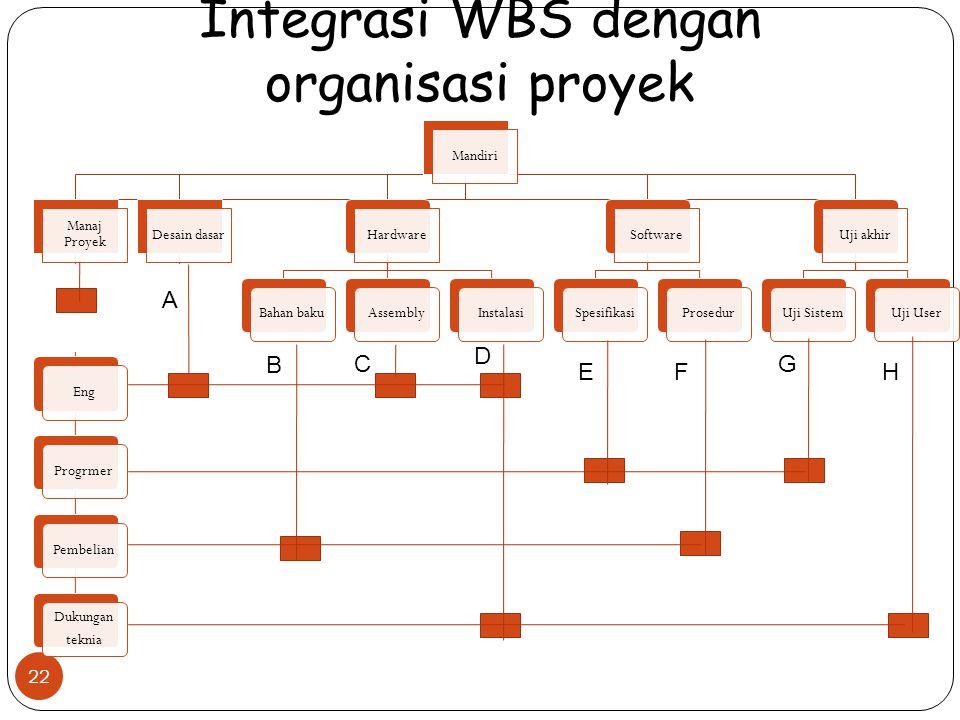 Integrasi WBS dengan organisasi proyek