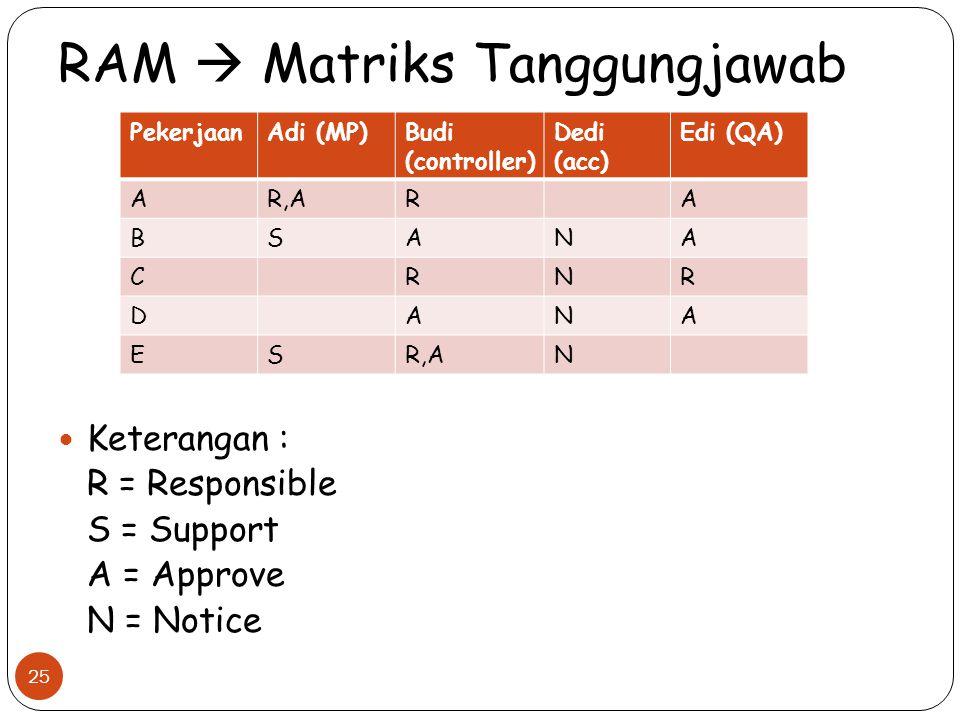 RAM  Matriks Tanggungjawab