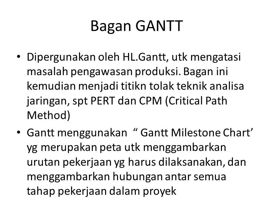Bagan GANTT