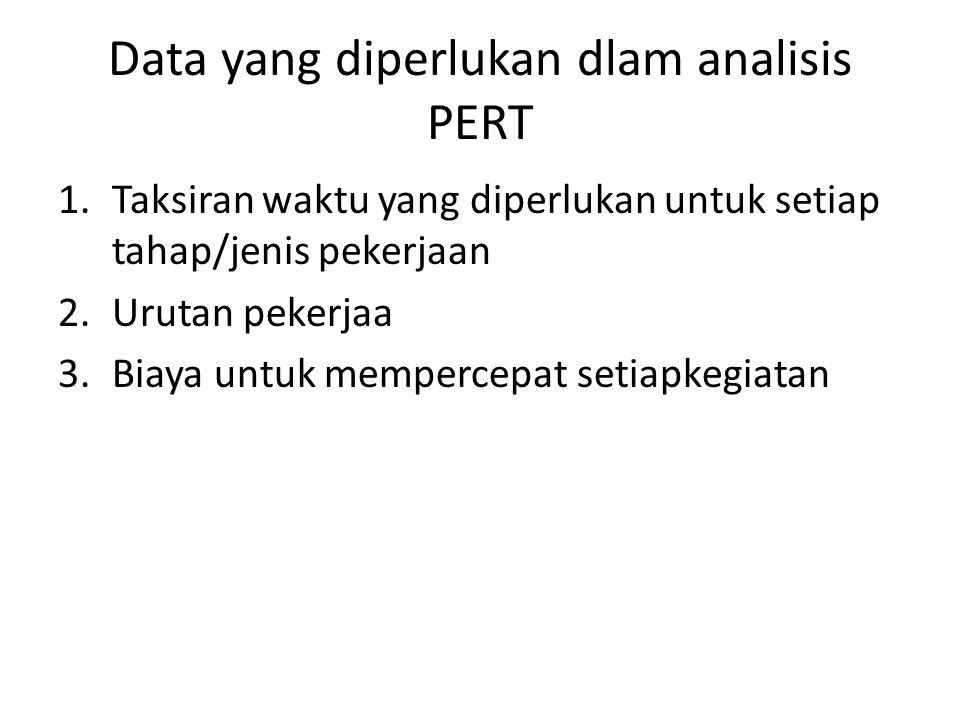 Data yang diperlukan dlam analisis PERT