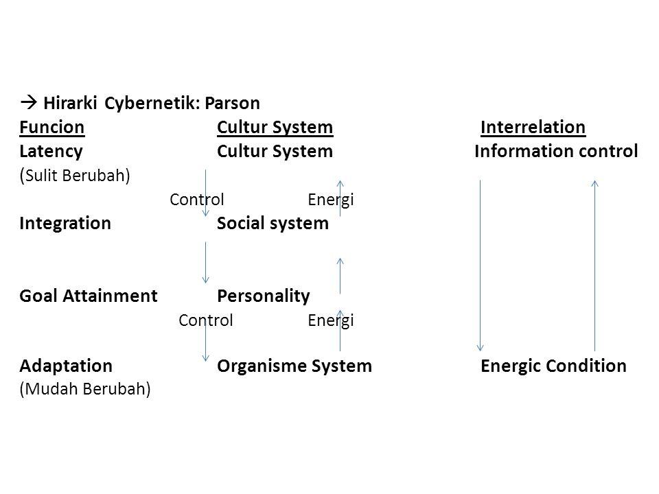  Hirarki Cybernetik: Parson Funcion. Cultur System