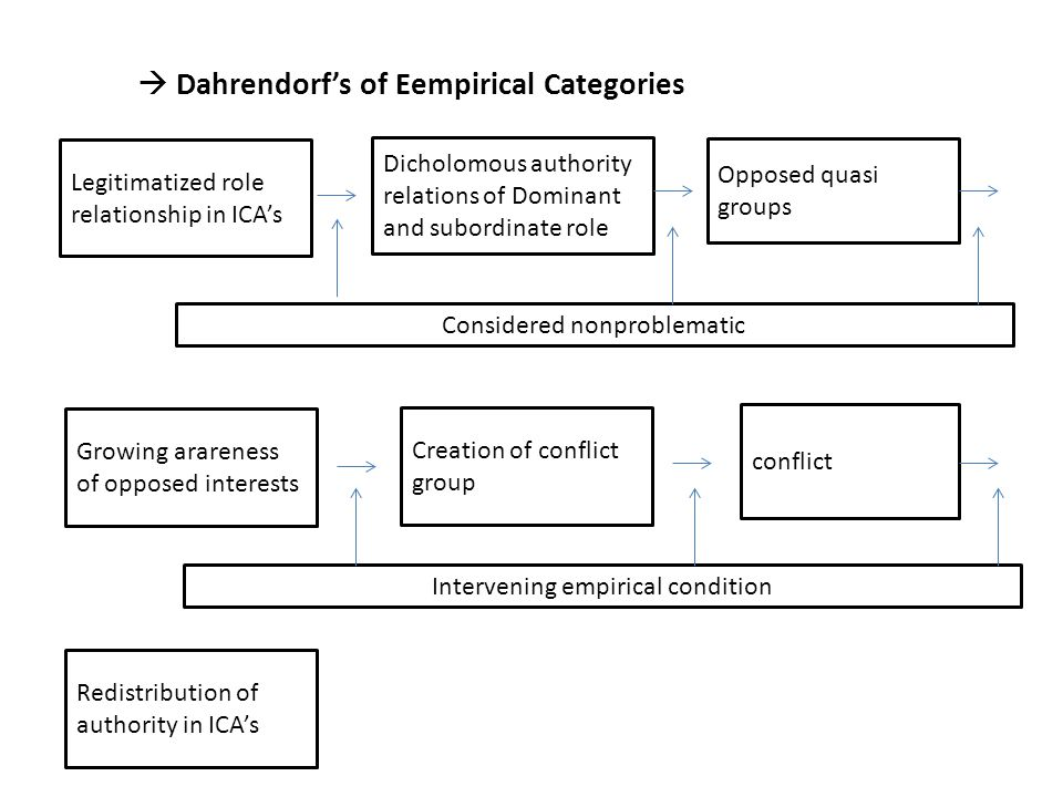 Dahrendorf's of Eempirical Categories