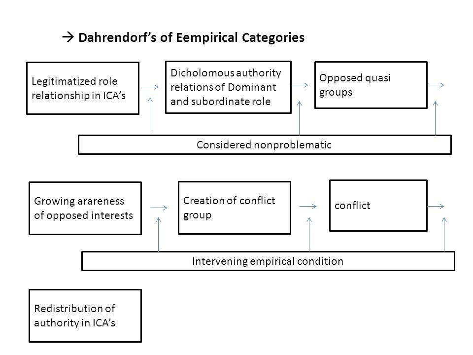  Dahrendorf's of Eempirical Categories