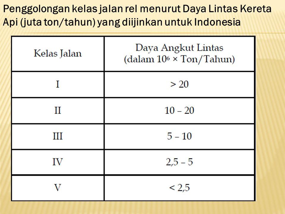 Penggolongan kelas jalan rel menurut Daya Lintas Kereta Api (juta ton/tahun) yang diijinkan untuk Indonesia