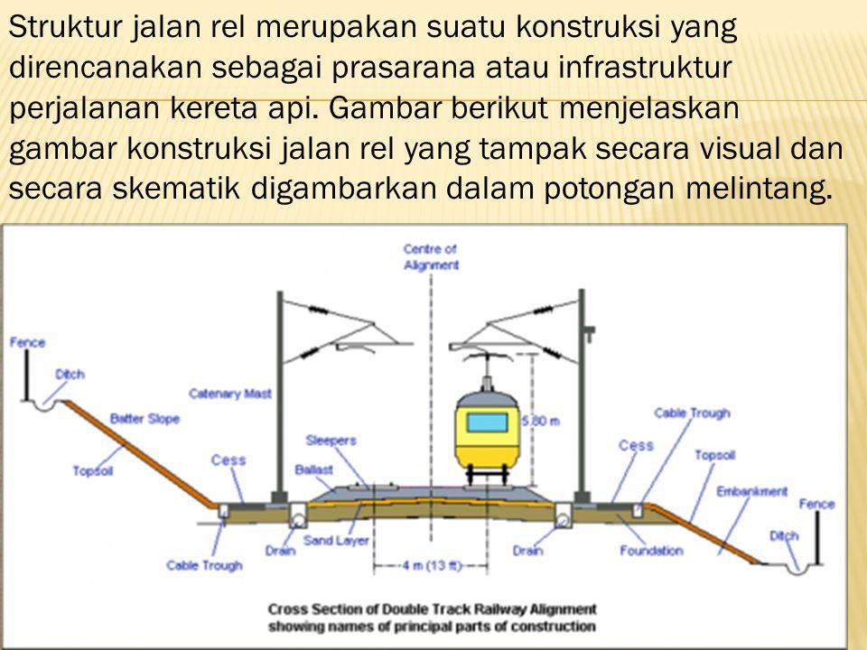 Struktur jalan rel merupakan suatu konstruksi yang direncanakan sebagai prasarana atau infrastruktur perjalanan kereta api. Gambar berikut menjelaskan