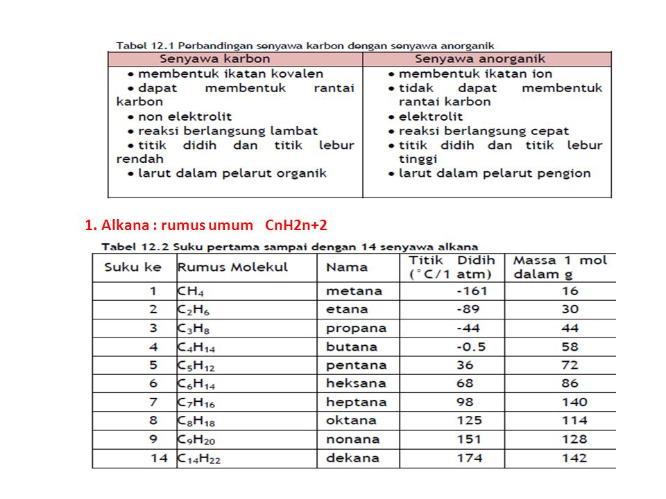 1. Alkana : rumus umum CnH2n+2