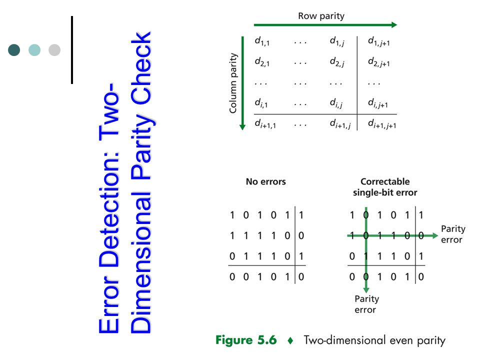 Error Detection: Two-Dimensional Parity Check