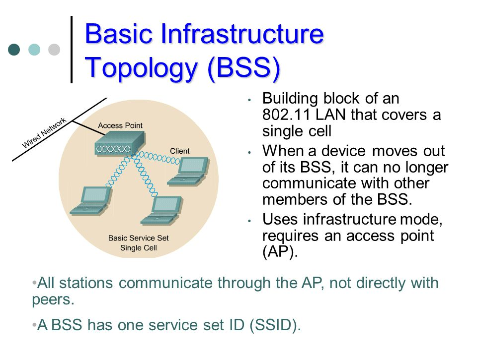 Basic Infrastructure Topology (BSS)