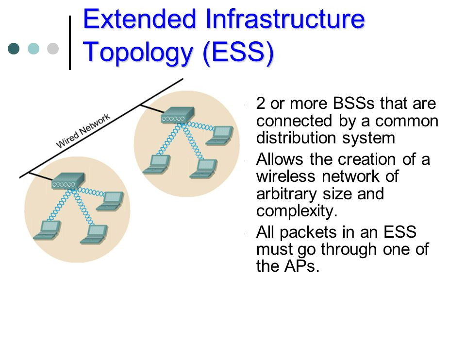 Extended Infrastructure Topology (ESS)