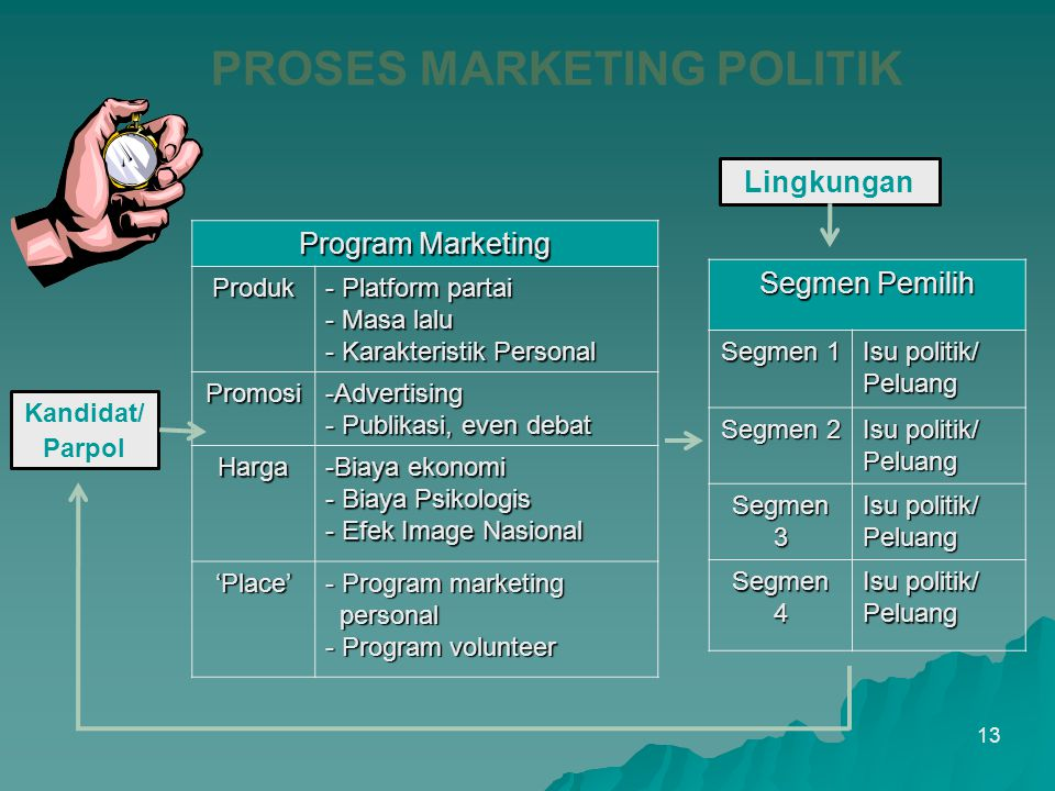 PROSES MARKETING POLITIK