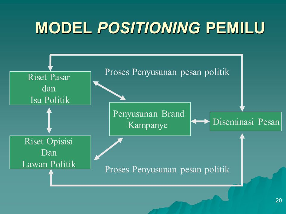 MODEL POSITIONING PEMILU