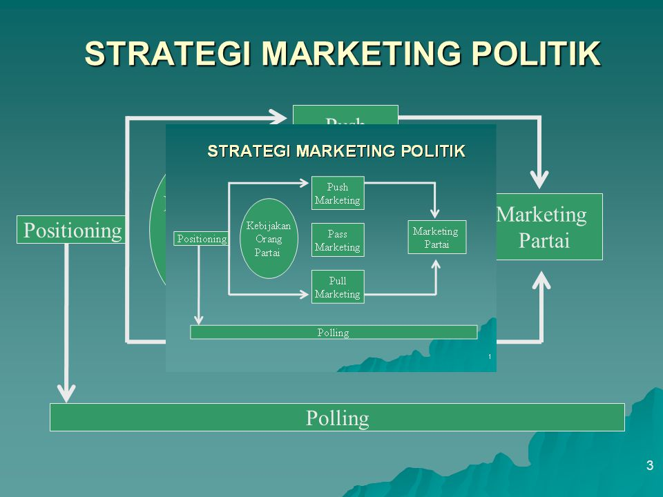 STRATEGI MARKETING POLITIK
