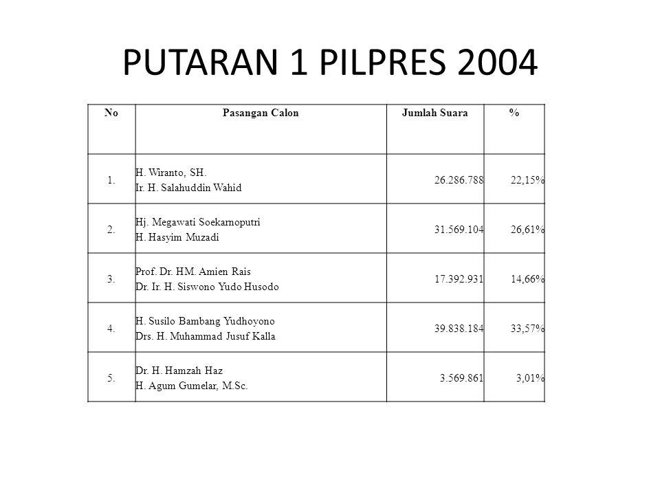 PUTARAN 1 PILPRES 2004 No Pasangan Calon Jumlah Suara % 1.