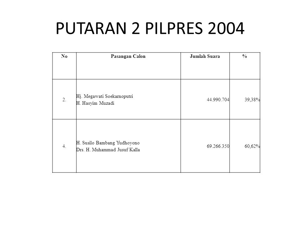 PUTARAN 2 PILPRES 2004 No Pasangan Calon Jumlah Suara % 2.