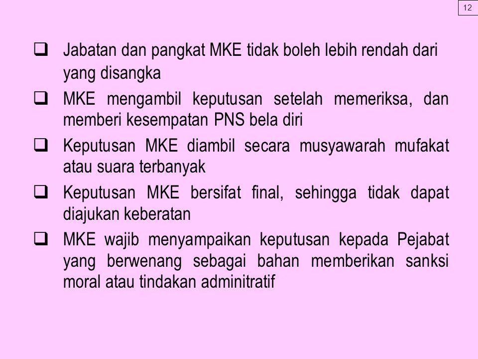 Jabatan dan pangkat MKE tidak boleh lebih rendah dari yang disangka