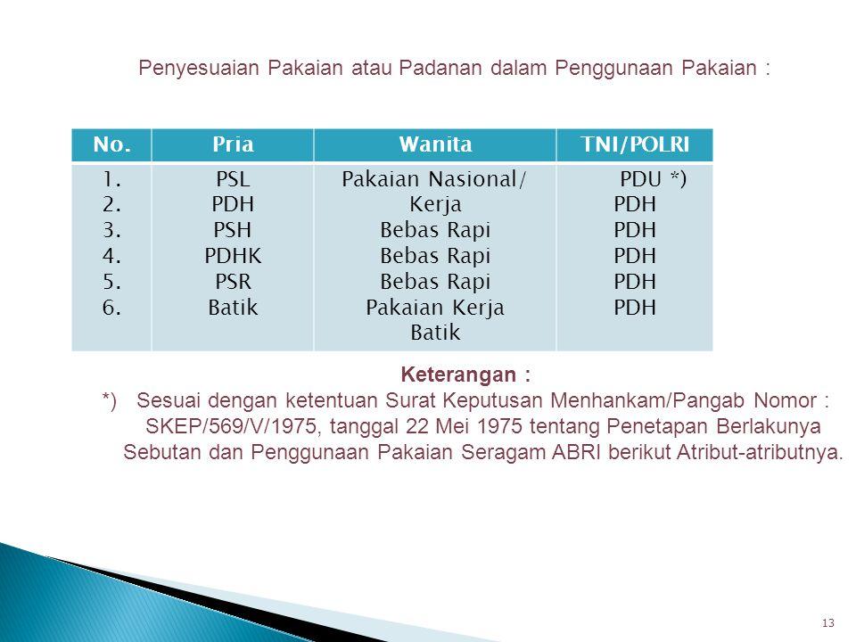 No. Pria Wanita TNI/POLRI
