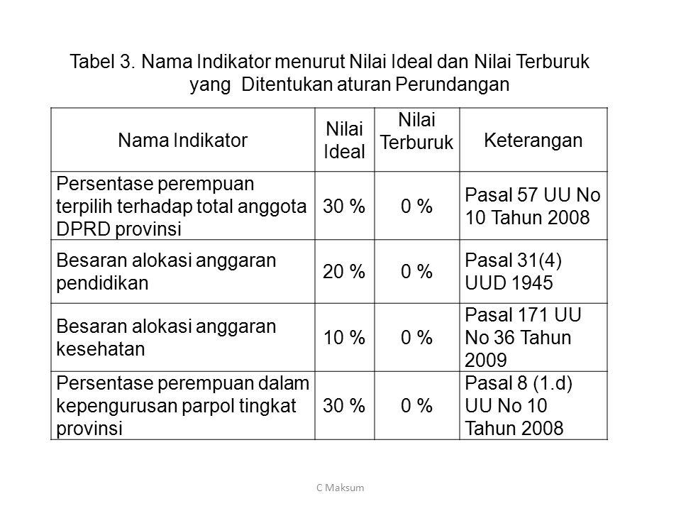 Tabel 3. Nama Indikator menurut Nilai Ideal dan Nilai Terburuk