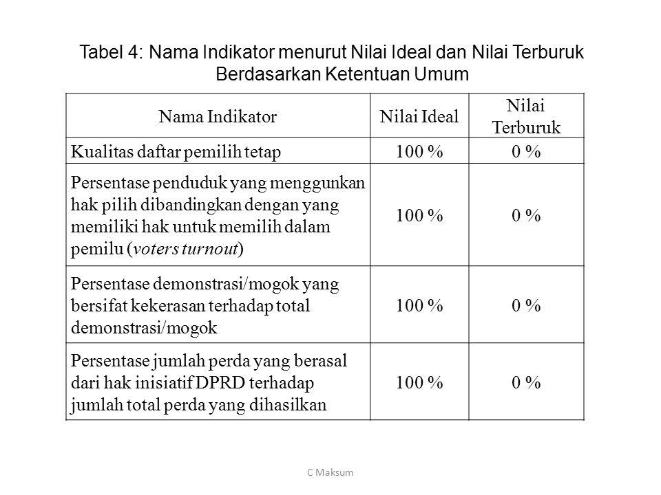 Tabel 4: Nama Indikator menurut Nilai Ideal dan Nilai Terburuk