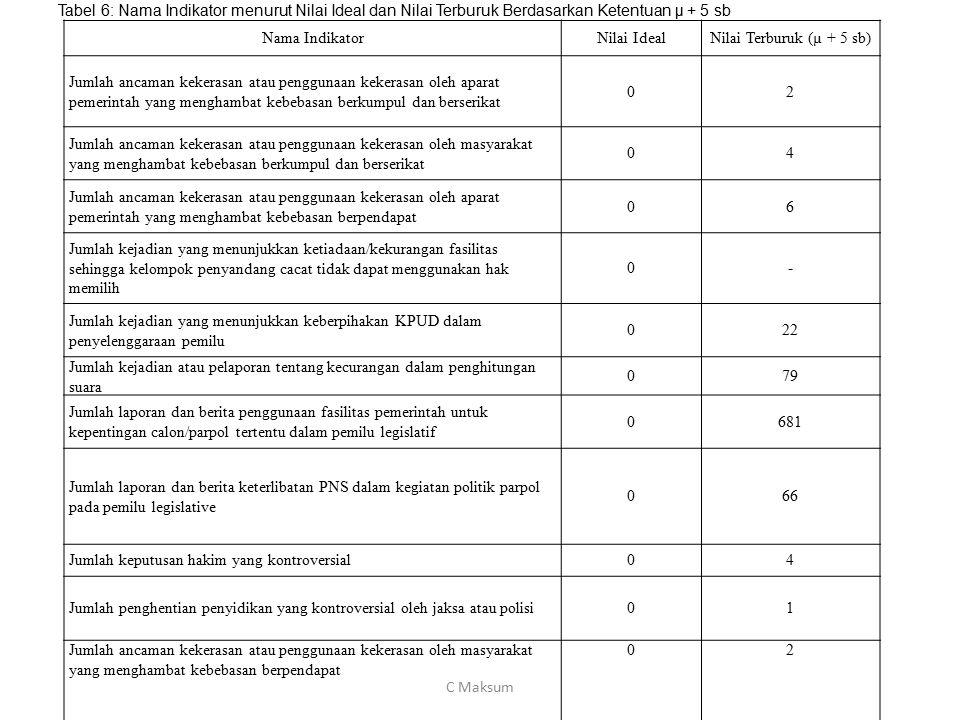Tabel 6: Nama Indikator menurut Nilai Ideal dan Nilai Terburuk Berdasarkan Ketentuan µ + 5 sb