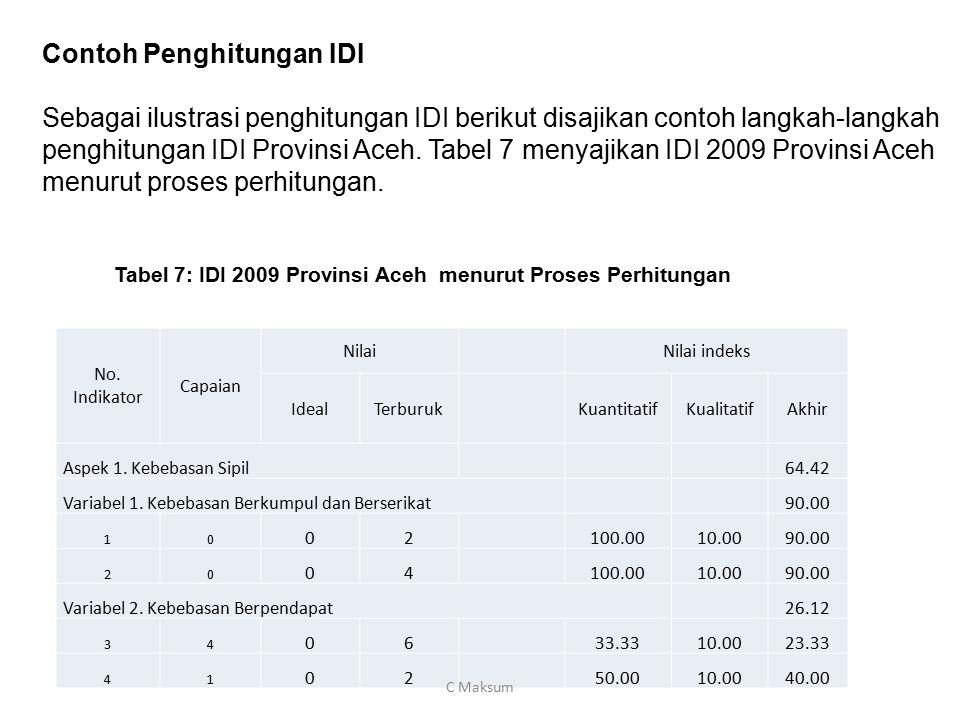 Contoh Penghitungan IDI