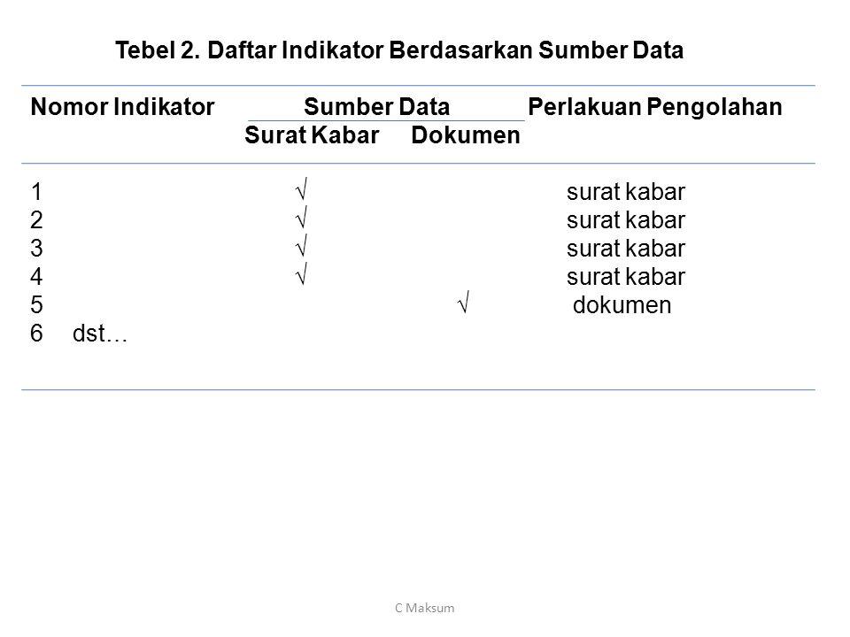 Tebel 2. Daftar Indikator Berdasarkan Sumber Data